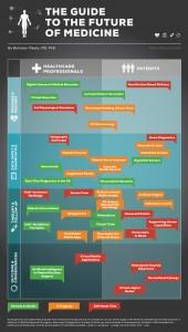 Future Infographic