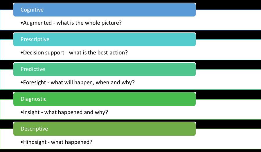 Figure 1: Descriptive, diagnostic, predictive, prescriptive, and cognitive analytics.