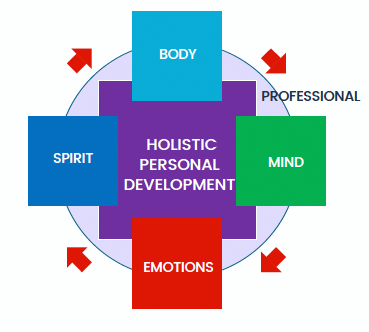 Holistic Personal Development For Meaningful Engagement Nursing Informatics Learning Center