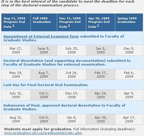UBC Deadlines