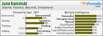 INFP and MI long