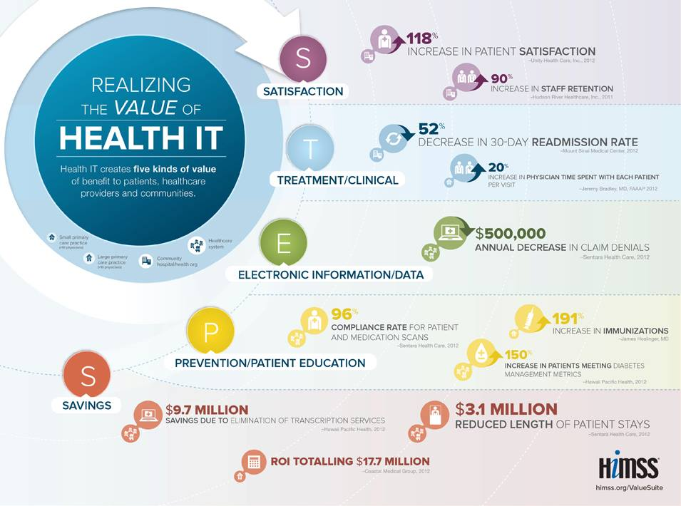 HIMSS - Infographic