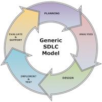 NRBU 102: System Design Life Cycles
